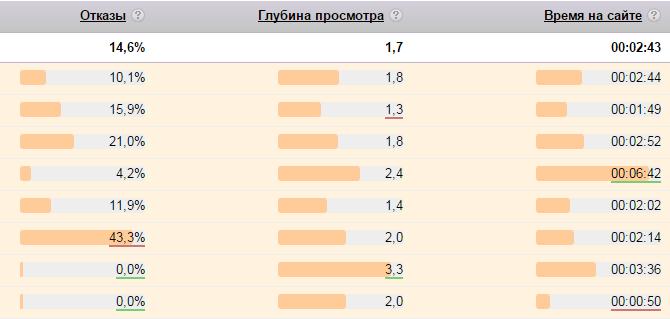 Поведенческие факторы на сайт Щукинская базы сайтов Центральная улица (деревня Шарапово)